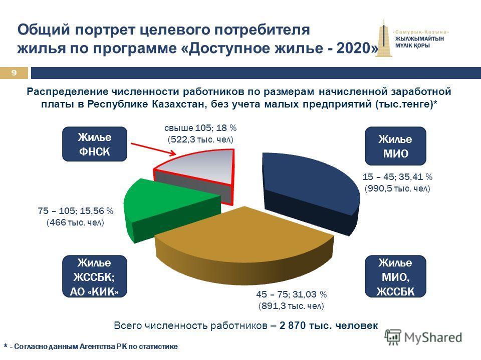 Общий портрет целевого потребителя жилья по программе «Доступное жилье - 2020» Распределение численности работников по размерам начисленной заработной платы в Республике Казахстан, без учета малых предприятий (тыс.тенге)* * - Согласно данным Агентств
