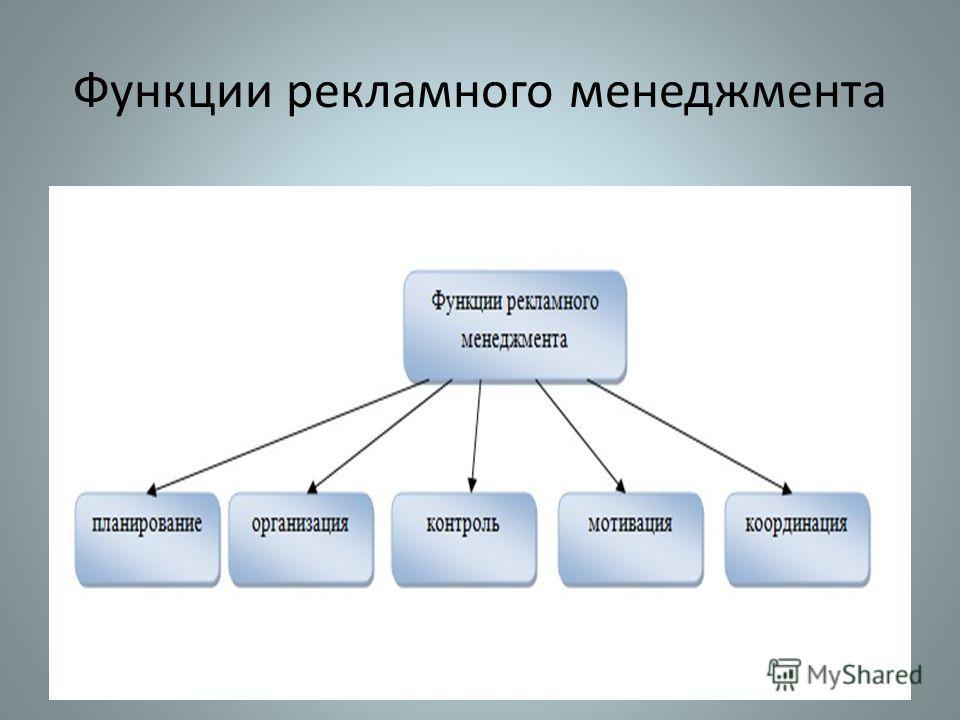 Функции рекламного менеджмента