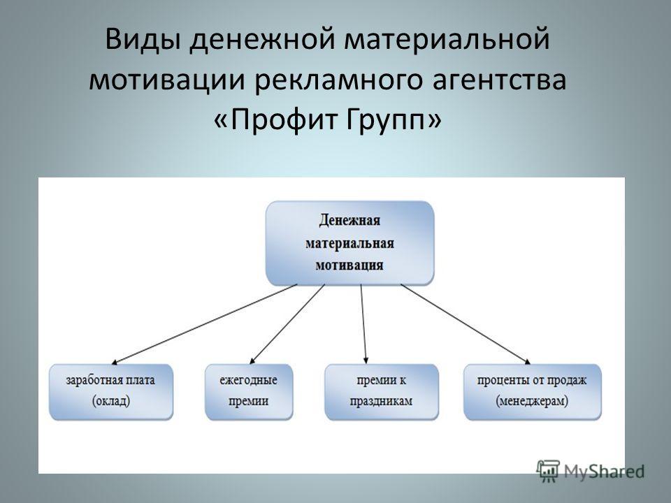 Виды денежной материальной мотивации рекламного агентства «Профит Групп»