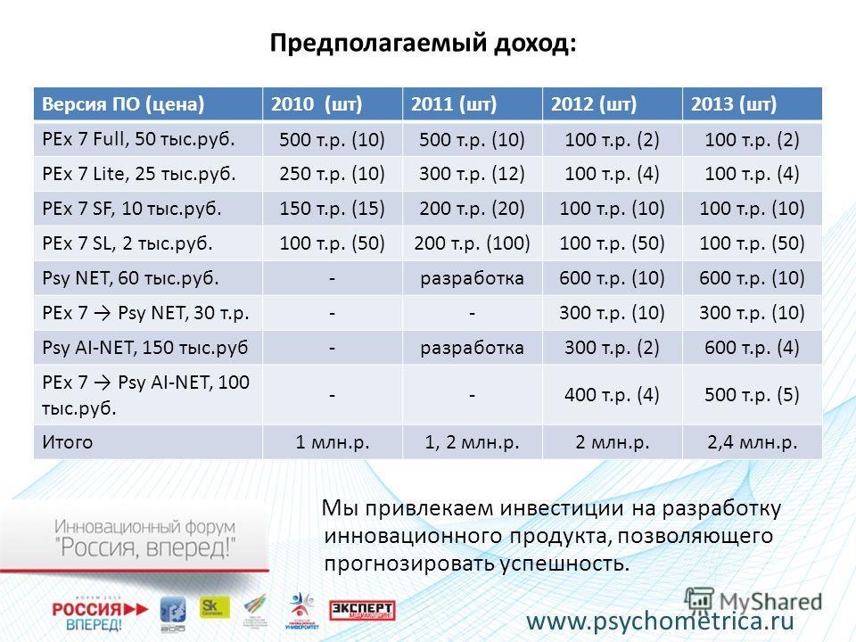 Предполагаемый доход: Мы привлекаем инвестиции на разработку инновационного продукта, позволяющего прогнозировать успешность. www.psychometrica.ru Версия ПО (цена)2010 (шт)2011 (шт)2012 (шт)2013 (шт) PEx 7 Full, 50 тыс.руб. 500 т.р. (10) 100 т.р. (2)