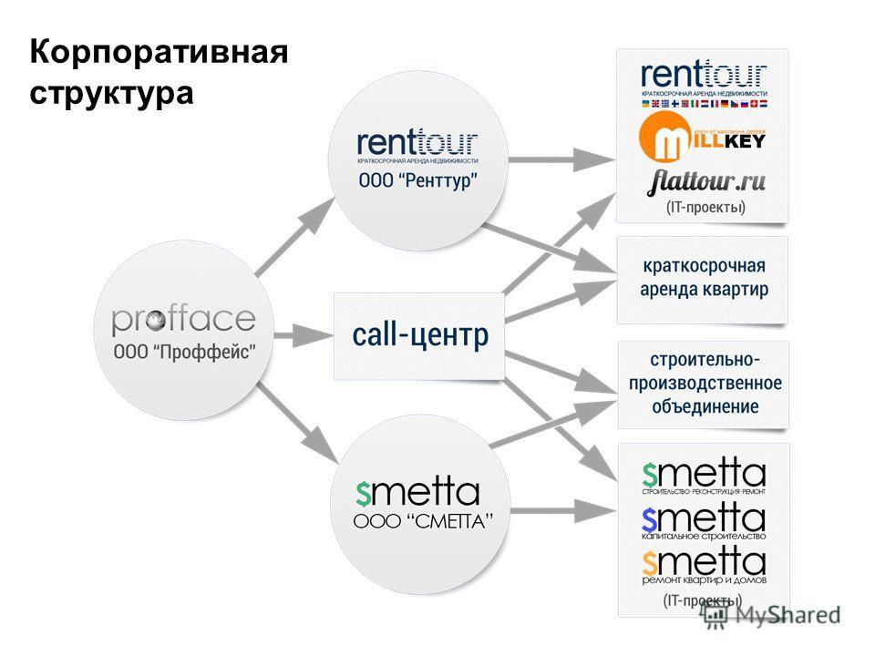 Корпоративная структура