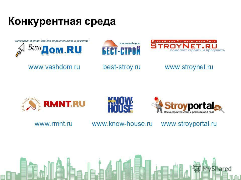 Конкурентная среда www.vashdom.rubest-stroy.ru www.know-house.ru www.stroynet.ru www.rmnt.ruwww.stroyportal.ru