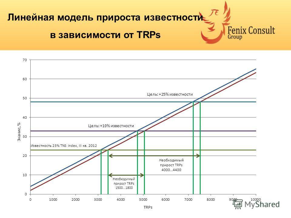 Линейная модель прироста известности в зависимости от TRPs