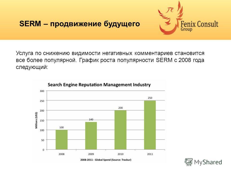 SERM – продвижение будущего Услуга по снижению видимости негативных комментариев становится все более популярной. График роста популярности SERM с 2008 года следующий: