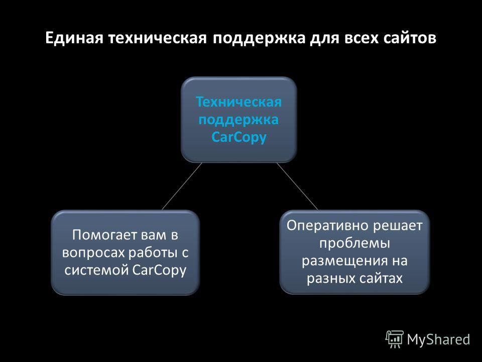 Единая техническая поддержка для всех сайтов Техническая поддержка CarCopy Помогает вам в вопросах работы с системой CarCopy Оперативно решает проблемы размещения на разных сайтах