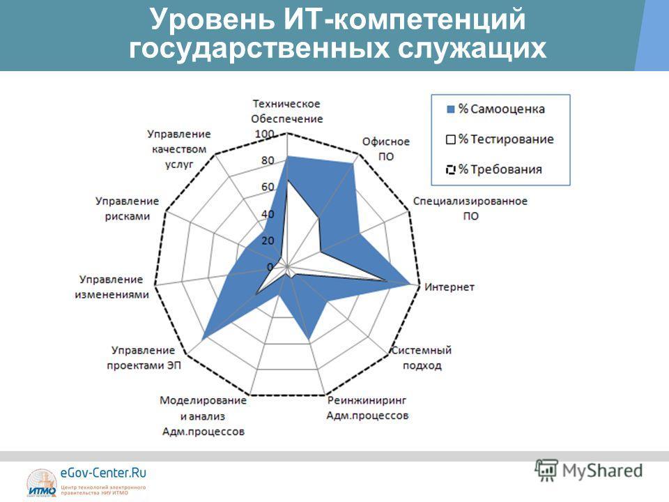 Уровень ИТ-компетенций государственных служащих