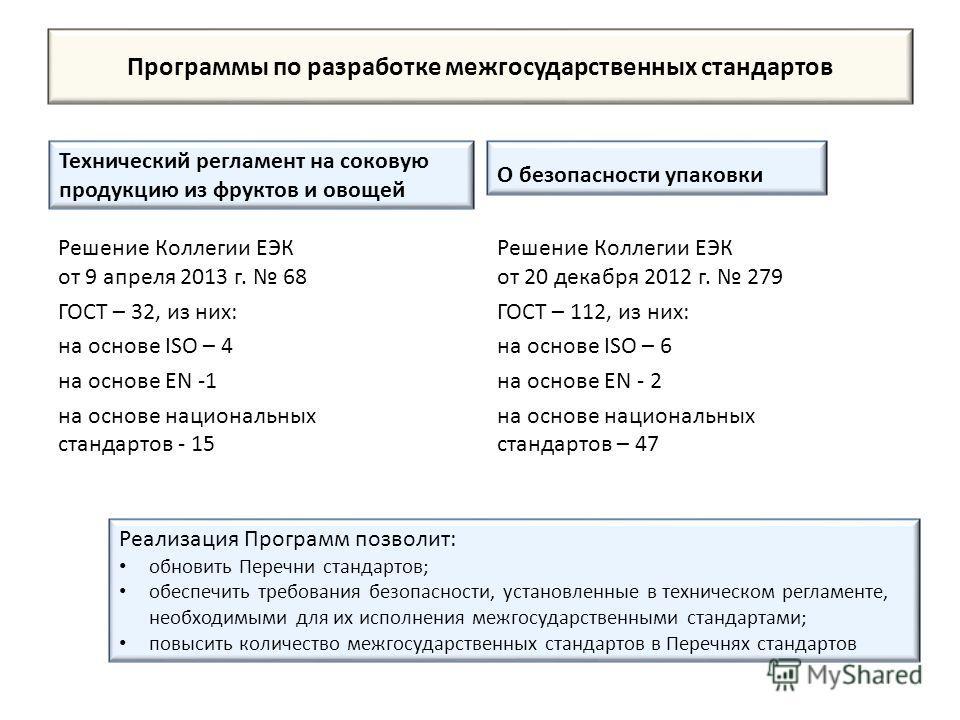 Программы по разработке межгосударственных стандартов Технический регламент на соковую продукцию из фруктов и овощей Решение Коллегии ЕЭК от 9 апреля 2013 г. 68 ГОСТ – 32, из них: на основе ISO – 4 на основе EN -1 на основе национальных стандартов -