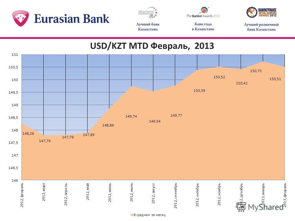 USD/KZT MTD Февраль, 2013