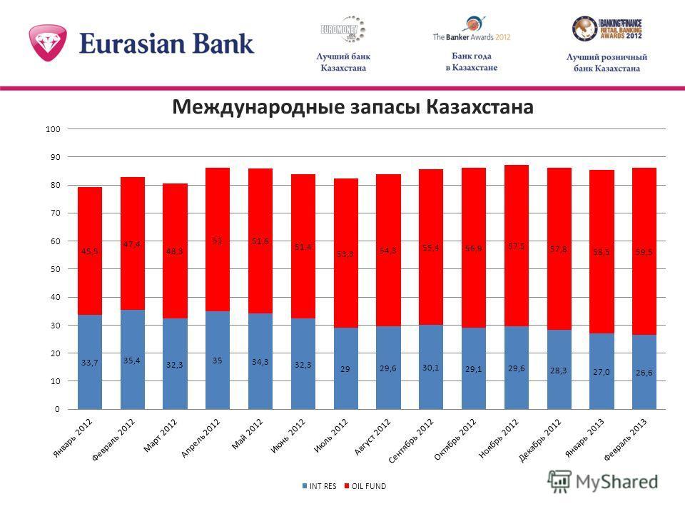 Международные запасы Казахстана