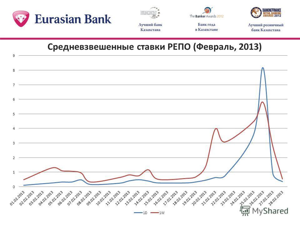 Средневзвешенные ставки РЕПО (Февраль, 2013)