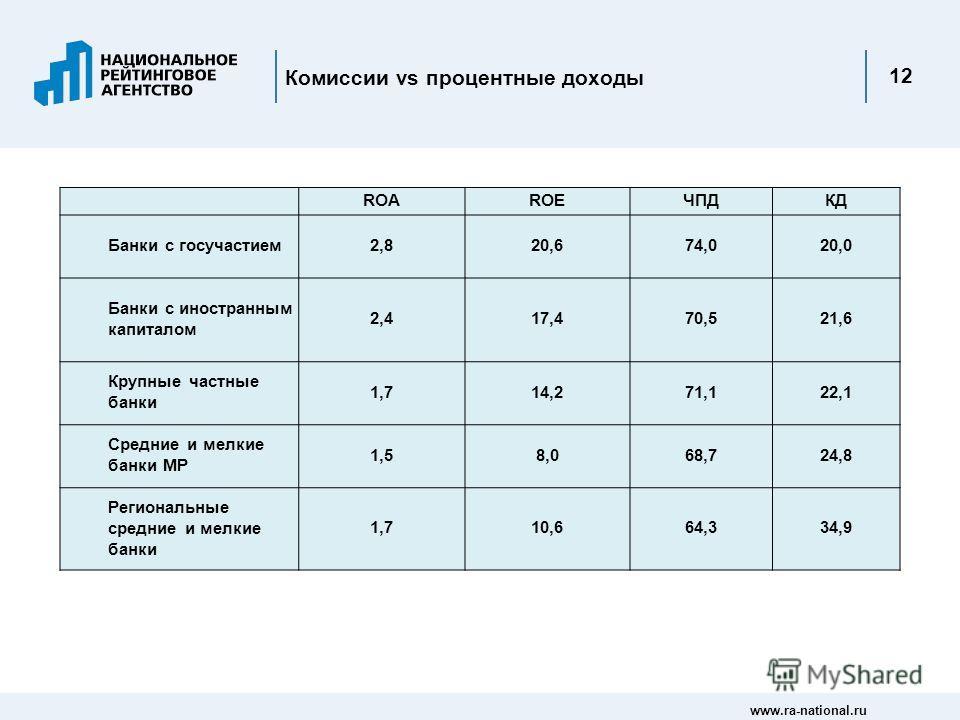 www.ra-national.ru 12 Комиссии vs процентные доходы ROAROEЧПДКД Банки с госучастием2,820,674,020,0 Банки с иностранным капиталом 2,417,470,521,6 Крупные частные банки 1,714,271,122,1 Средние и мелкие банки МР 1,58,068,724,8 Региональные средние и мел