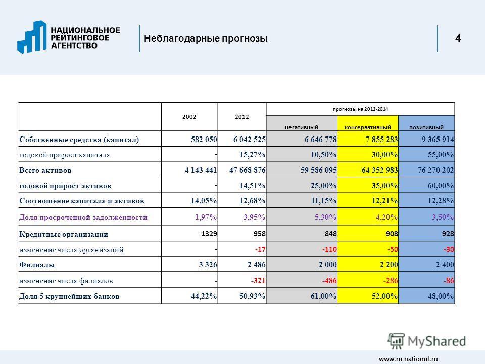 www.ra-national.ru 4 Неблагодарные прогнозы 20022012 прогнозы на 2013-2014 негативныйконсервативныйпозитивный Собственные средства (капитал)582 0506 042 5256 646 7787 855 2839 365 914 годовой прирост капитала - 15,27%10,50%30,00%55,00% Всего активов4