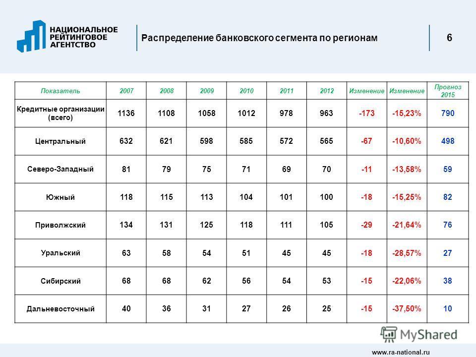 www.ra-national.ru 6 Распределение банковского сегмента по регионам Показатель200720082009201020112012Изменение Прогноз 2015 Кредитные организации (всего) 1136110810581012978963-173-15,23%790 Центральный 632621598585572565-67-10,60%498 Северо-Западны