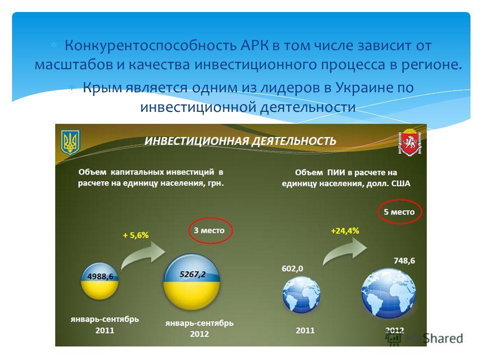 Конкурентоспособность АРК в том числе зависит от масштабов и качества инвестиционного процесса в регионе. Крым является одним из лидеров в Украине по инвестиционной деятельности