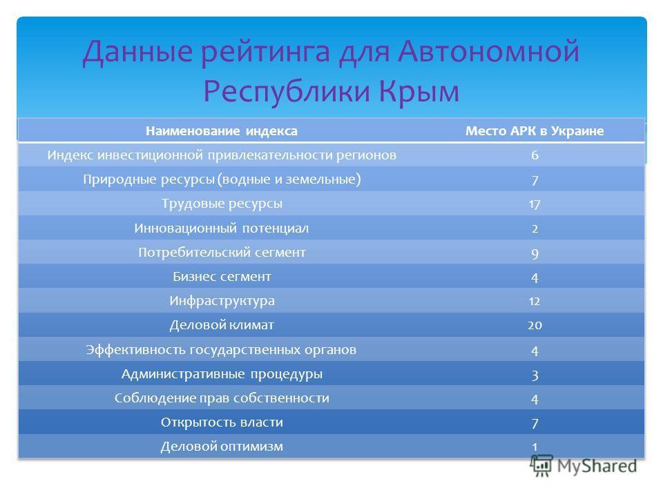Данные рейтинга для Автономной Республики Крым