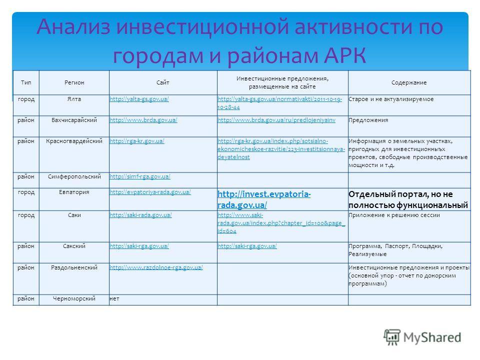 ТипРегионСайт Инвестиционные предложения, размещенные на сайте Содержание городЯлтаhttp://yalta-gs.gov.ua/http://yalta-gs.gov.ua/normativakti/2011-10-19- 10-28-44 Старое и не актуализируемое районБахчисарайскийhttp://www.brda.gov.ua/http://www.brda.g