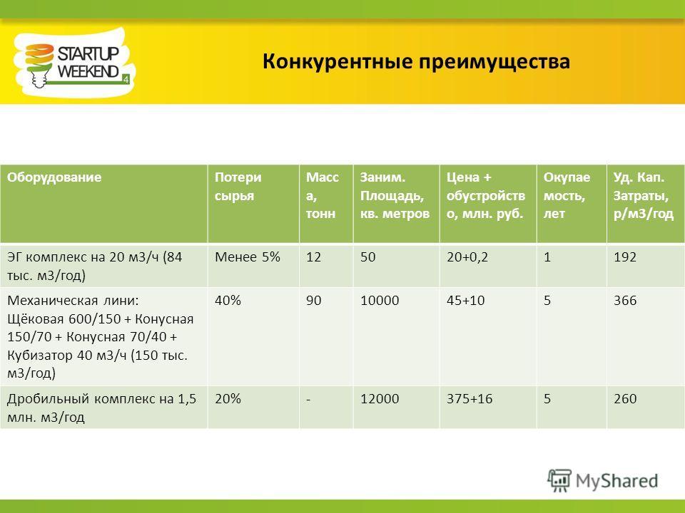 Конкурентные преимущества ОборудованиеПотери сырья Масс а, тонн Заним. Площадь, кв. метров Цена + обустройств о, млн. руб. Окупае мость, лет Уд. Кап. Затраты, р/м3/год ЭГ комплекс на 20 м3/ч (84 тыс. м3/год) Менее 5%125020+0,21192 Механическая лини: