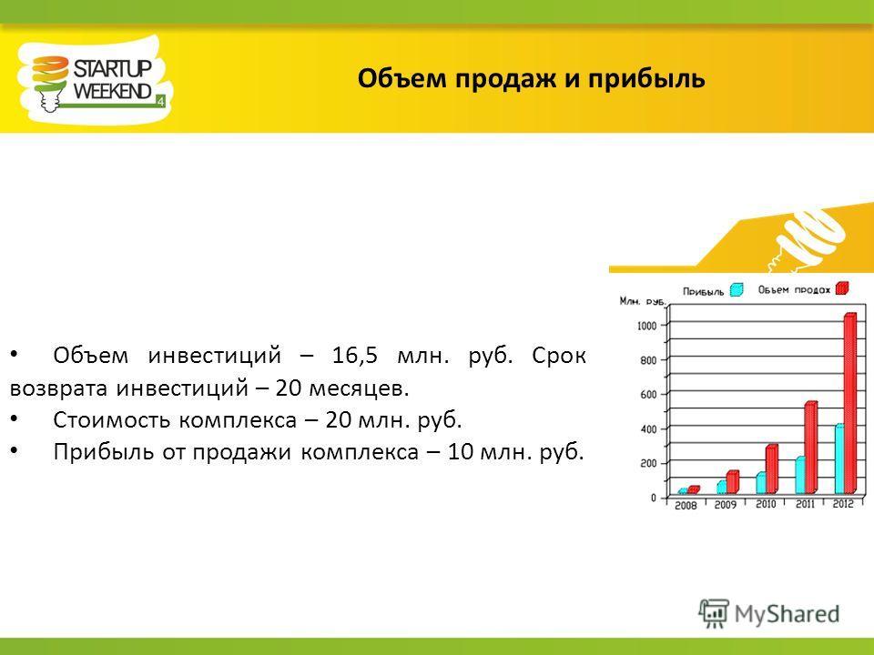 Объем продаж и прибыль Объем инвестиций – 16,5 млн. руб. Срок возврата инвестиций – 20 месяцев. Стоимость комплекса – 20 млн. руб. Прибыль от продажи комплекса – 10 млн. руб.