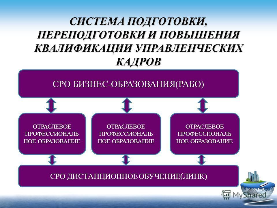 СИСТЕМА ПОДГОТОВКИ, ПЕРЕПОДГОТОВКИ И ПОВЫШЕНИЯ КВАЛИФИКАЦИИ УПРАВЛЕНЧЕСКИХ КАДРОВ СРО БИЗНЕС-ОБРАЗОВАНИЯ(РАБО) СРО ДИСТАНЦИОННОЕ ОБУЧЕНИЕ(ЛИНК) ОТРАСЛЕВОЕ ПРОФЕССИОНАЛЬ НОЕ ОБРАЗОВАНИЕ ОТРАСЛЕВОЕ ПРОФЕССИОНАЛЬ НОЕ ОБРАЗОВАНИЕ ОТРАСЛЕВОЕ ПРОФЕССИОНАЛЬ