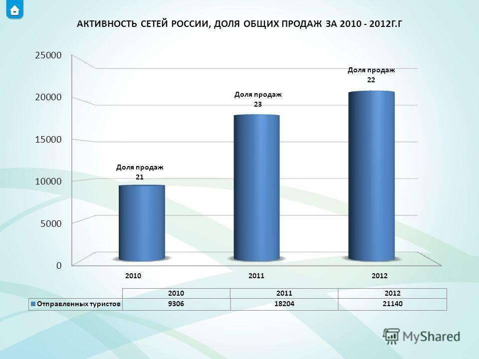 АКТИВНОСТЬ СЕТЕЙ РОССИИ, ДОЛЯ ОБЩИХ ПРОДАЖ ЗА 2010 - 2012Г.Г