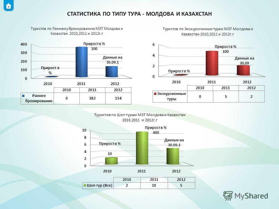 СТАТИСТИКА ПО ТИПУ ТУРА - МОЛДОВА И КАЗАХСТАН