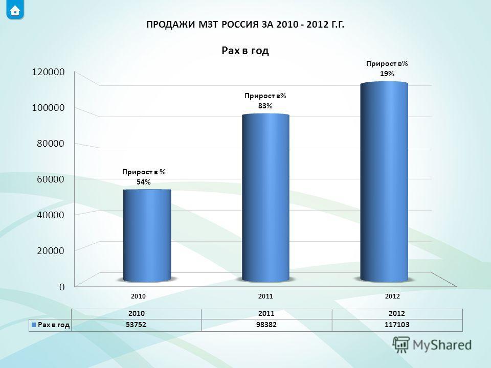 ПРОДАЖИ МЗТ РОССИЯ ЗА 2010 - 2012 Г.Г.