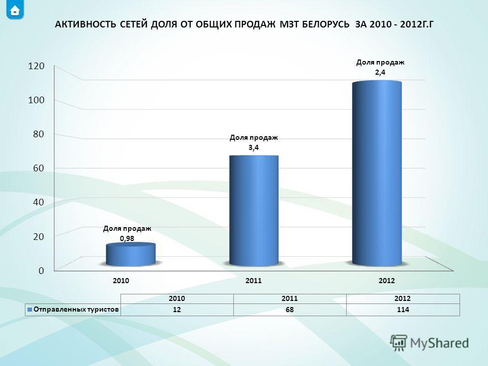 АКТИВНОСТЬ СЕТЕЙ ДОЛЯ ОТ ОБЩИХ ПРОДАЖ МЗТ БЕЛОРУСЬ ЗА 2010 - 2012Г.Г