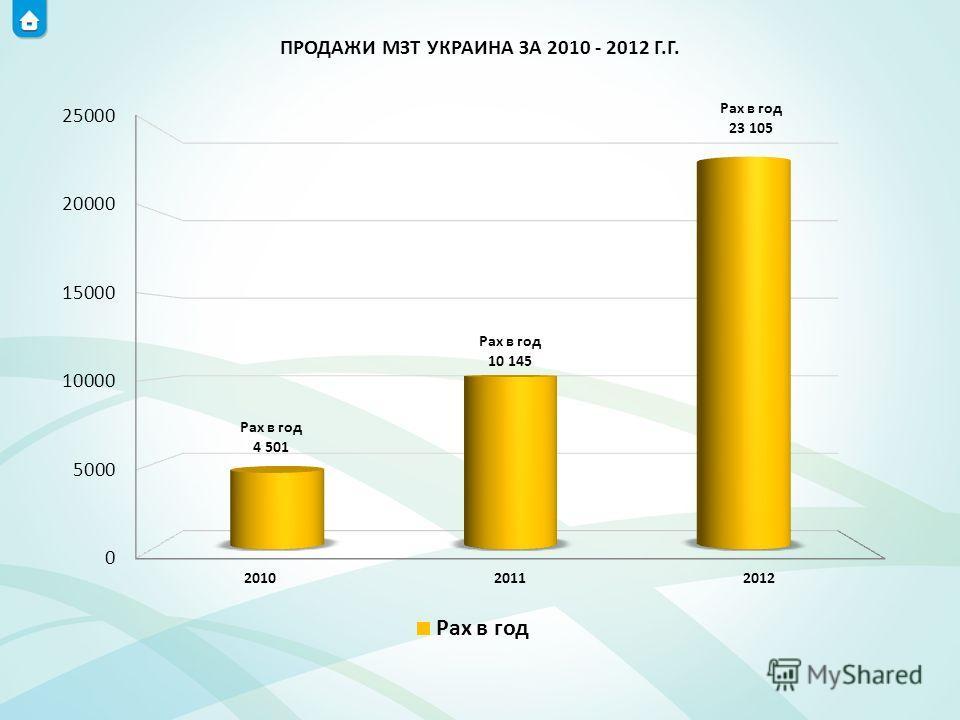 ПРОДАЖИ МЗТ УКРАИНА ЗА 2010 - 2012 Г.Г.
