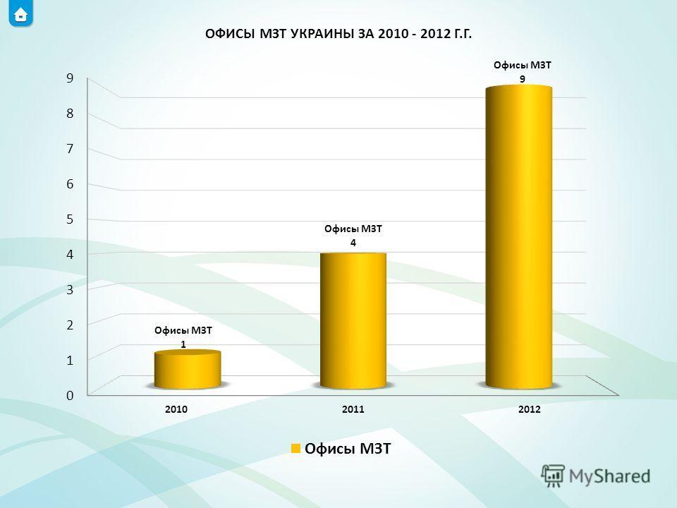 ОФИСЫ МЗТ УКРАИНЫ ЗА 2010 - 2012 Г.Г.