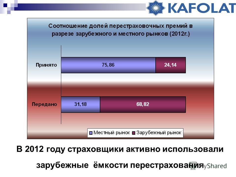 В 2012 году страховщики активно использовали зарубежные ёмкости перестрахования