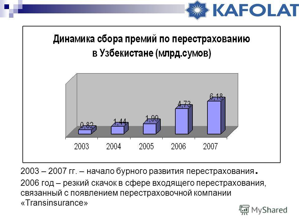 2003 – 2007 гг. – начало бурного развития перестрахования. 2006 год – резкий скачок в сфере входящего перестрахования, связанный с появлением перестраховочной компании «Transinsurance»