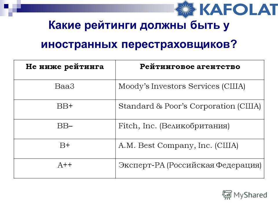 Какие рейтинги должны быть у иностранных перестраховщиков? Не ниже рейтингаРейтинговое агентство Ваа3Moodys Investors Services (США) ВВ+Standard & Poors Corporation (США) ВВ–Fitch, Inc. (Великобритания) В+A.M. Best Company, Inc. (США) А++Эксперт-РА (