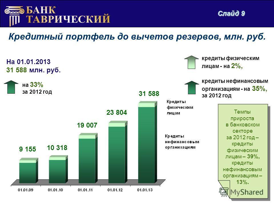 Кредитный портфель до вычетов резервов, млн. руб. На 01.01.2013 31 588 млн. руб. на 33% за 2012 год Темпы прироста в банковском секторе за 2012 год – кредиты физическим лицам – 39%, кредиты нефинансовым организациям – 13%. Темпы прироста в банковском