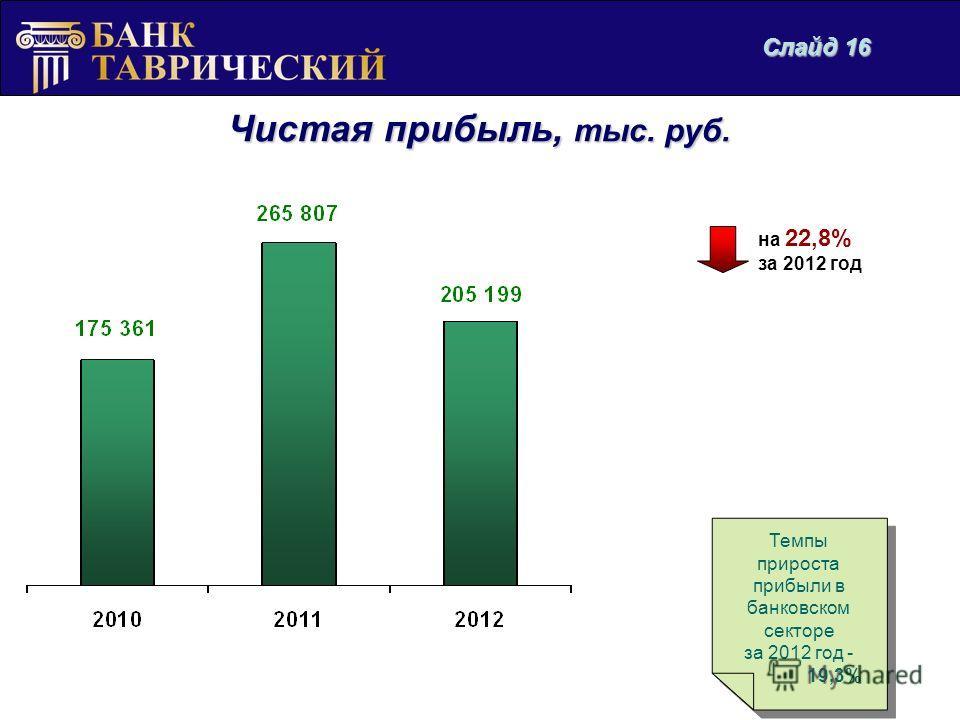 Чистая прибыль, тыс. руб. на 22,8% за 2012 год Темпы прироста прибыли в банковском секторе за 2012 год - 19,3% Темпы прироста прибыли в банковском секторе за 2012 год - 19,3% Слайд 16