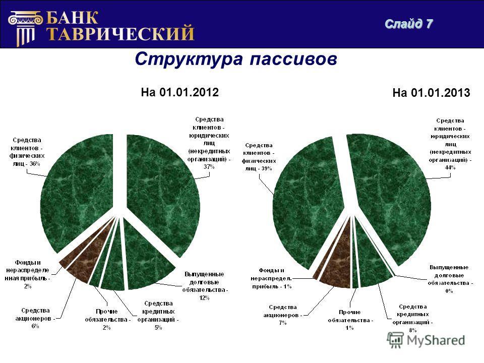 Структура пассивов Диаграмма 5 На 01.01.2012 На 01.01.2013 Слайд 7