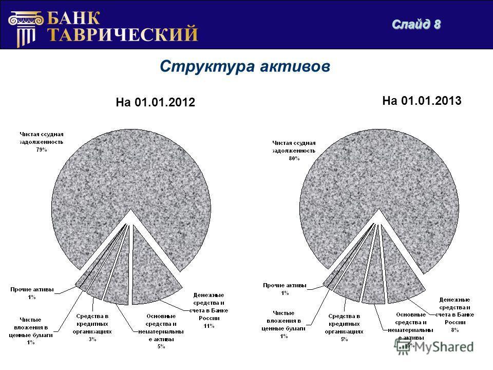 Структура активов На 01.01.2013 На 01.01.2012 Слайд 8