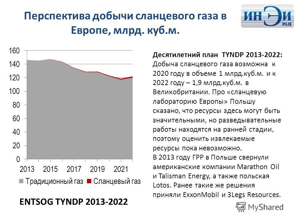 Перспектива добычи сланцевого газа в Европе, млрд. куб.м. ENTSOG TYNDP 2013-2022 Десятилетний план TYNDP 2013-2022: Добыча сланцевого газа возможна к 2020 году в объеме 1 млрд.куб.м. и к 2022 году – 1,9 млрд.куб.м. в Великобритании. Про «сланцевую ла