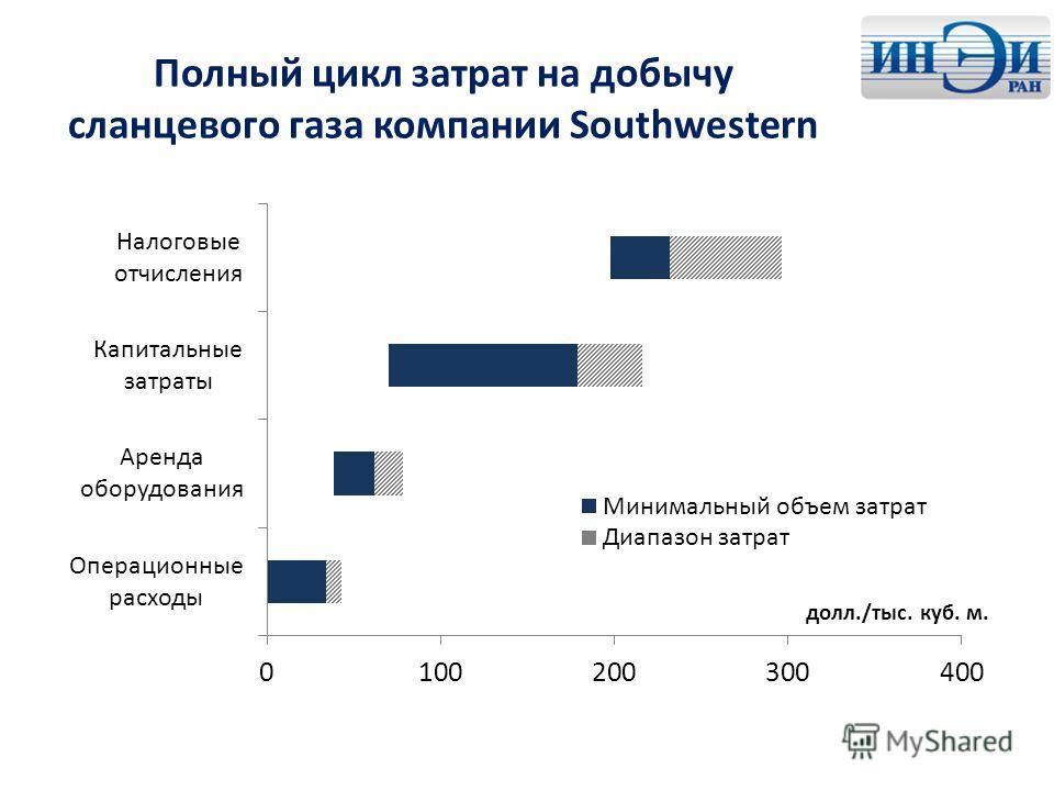Полный цикл затрат на добычу сланцевого газа компании Southwestern