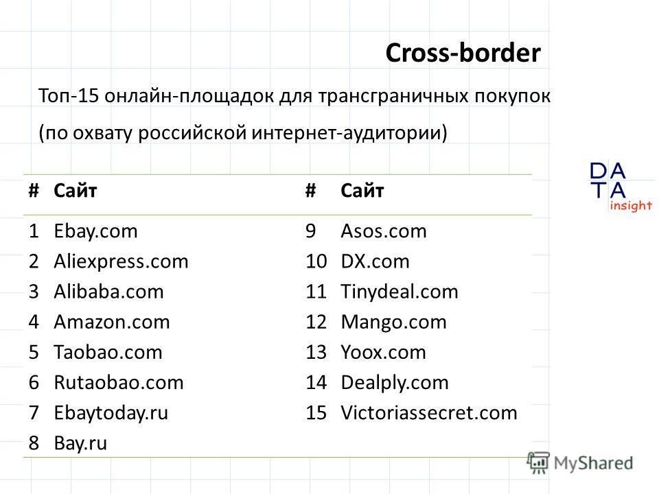 Cross-border Топ-15 онлайн-площадок для трансграничных покупок (по охвату российской интернет-аудитории) #Сайт# 1Ebay.com9Asos.com 2Aliexpress.com10DX.com 3Alibaba.com11Tinydeal.com 4Amazon.com12Mango.com 5Taobao.com13Yoox.com 6Rutaobao.com14Dealply.