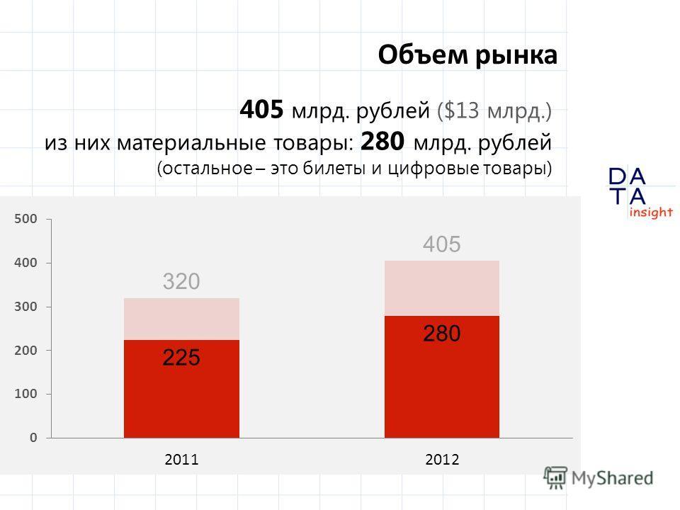 Объем рынка 405 млрд. рублей ($13 млрд.) из них материальные товары: 280 млрд. рублей (остальное – это билеты и цифровые товары)