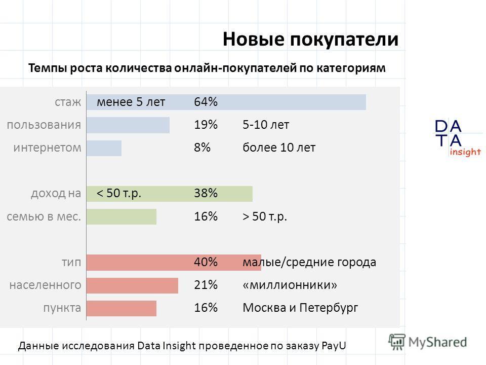 Новые покупатели Данные исследования Data Insight проведенное по заказу PayU стаж пользования интернетом доход на семью в мес. тип населенного пункта менее 5 лет64% 19%5-10 лет 8%более 10 лет < 50 т.р.38% 16%> 50 т.р. 40% малые/средние города 21%«мил