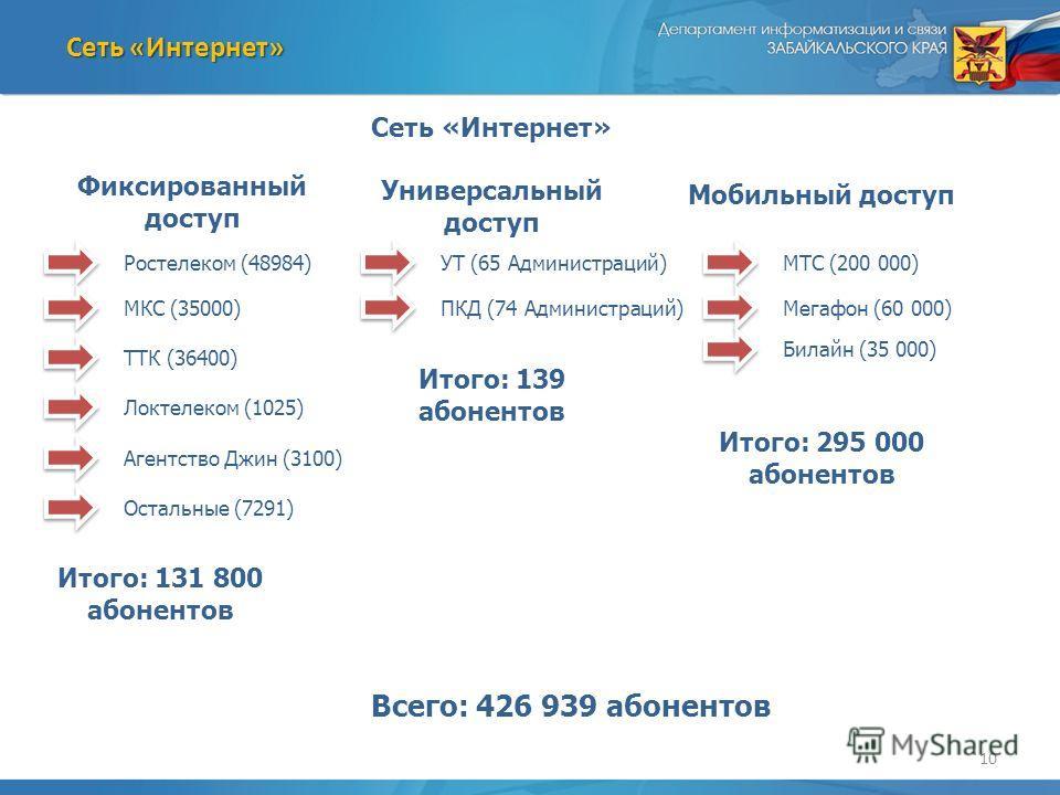 10 Сеть «Интернет» Фиксированный доступ Универсальный доступ Мобильный доступ Ростелеком (48984) МКС (35000) ТТК (36400) Локтелеком (1025) Агентство Джин (3100) Остальные (7291) УТ (65 Администраций) ПКД (74 Администраций) МТС (200 000) Мегафон (60 0
