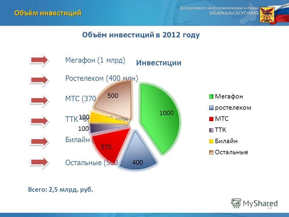 12 Объём инвестиций Объём инвестиций в 2012 году Мегафон (1 млрд) Ростелеком (400 млн) МТС (370 млн) ТТК Чита (100 млн) Билайн (100 млн) Остальные (500 млн) Всего: 2,5 млрд. руб.