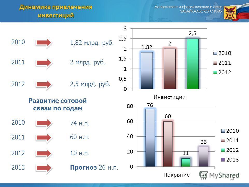 13 Динамика привлечения инвестиций 2 млрд. руб. 2,5 млрд. руб. 1,82 млрд. руб. 2012 2011 2010 74 н.п. 2012 2011 2010 Развитие сотовой связи по годам 60 н.п. 10 н.п. 2013Прогноз 26 н.п.
