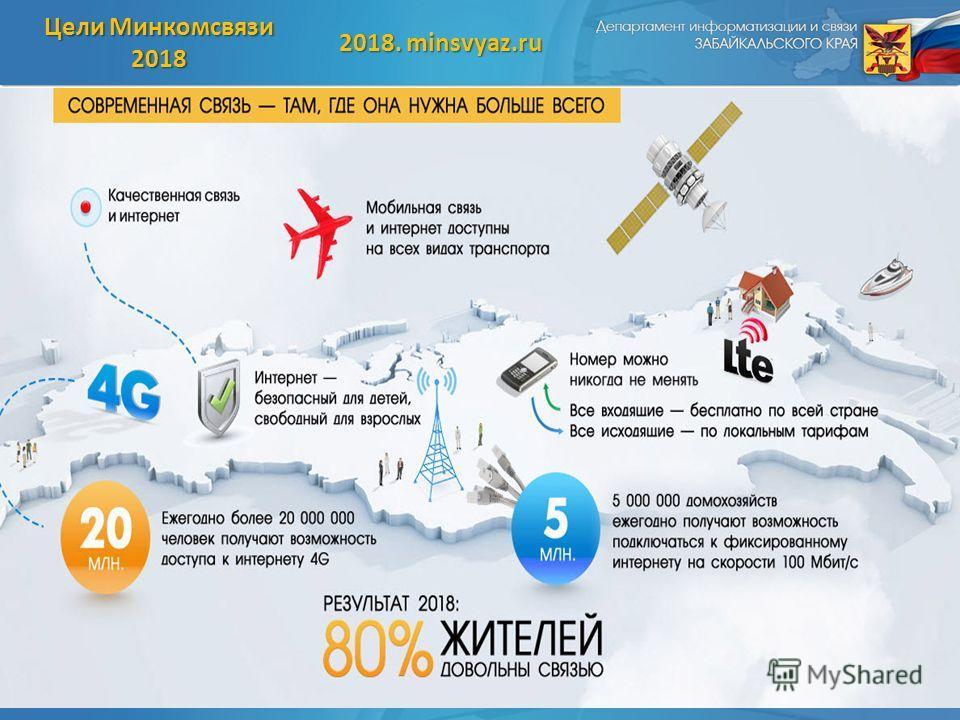 14 Цели Минкомсвязи 2018 2018. minsvyaz.ru
