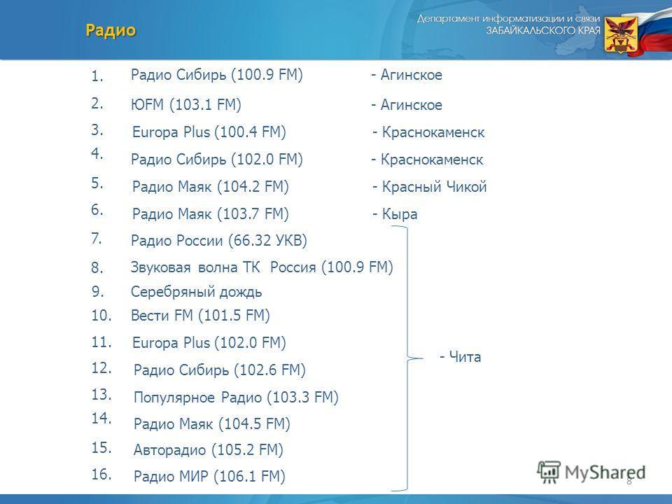 8 Радио Радио Сибирь (100.9 FM)- Агинское ЮFM (103.1 FM)- Агинское Europa Plus (100.4 FM)- Краснокаменск Радио Сибирь (102.0 FM)- Краснокаменск Радио Маяк (104.2 FM)- Красный Чикой Радио Маяк (103.7 FM)- Кыра Радио России (66.32 УКВ) - Чита Звуковая