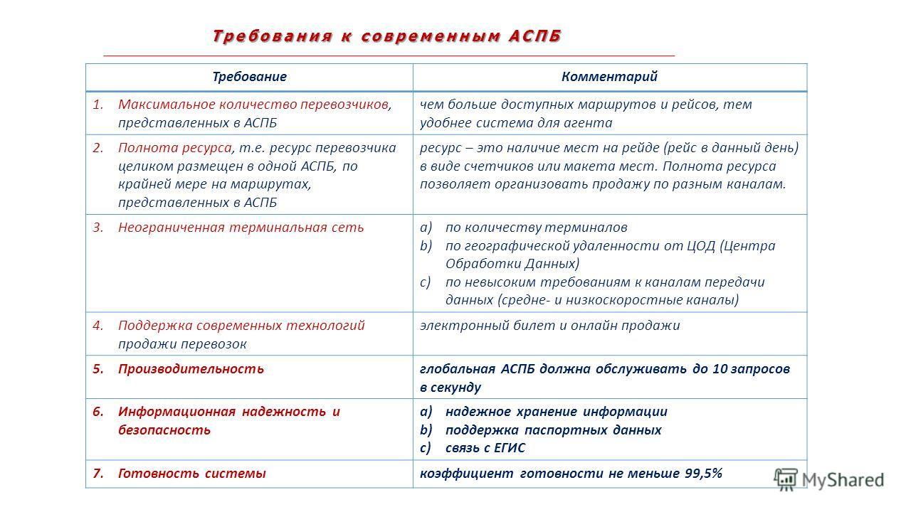 Требования к современным АСПБ ТребованиеКомментарий 1.Максимальное количество перевозчиков, представленных в АСПБ чем больше доступных маршрутов и рейсов, тем удобнее система для агента 2.Полнота ресурса, т.е. ресурс перевозчика целиком размещен в од