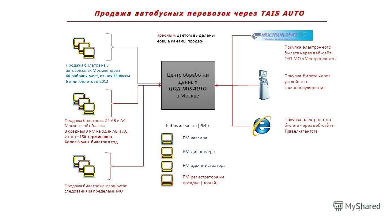 Продажа автобусных перевозок через TAIS AUTO Центр обработки данных ЦОД TAIS AUTO в Москве Продажа билетов на 3 автовокзалах Москвы через 60 рабочих мест, из них 33 кассы 6 млн. билетов в 2012 Рабочие места (РМ): РМ кассира РМ диспетчера РМ администр