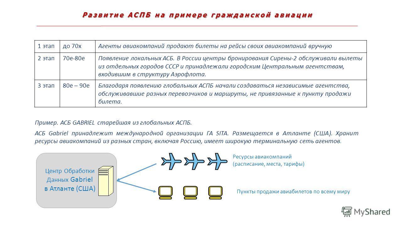 Развитие АСПБ на примере гражданской авиации Пример. АСБ GABRIEL старейшая из глобальных АСПБ. АСБ Gabriel принадлежит международной организации ГА SITA. Размещается в Атланте (США). Хранит ресурсы авиакомпаний из разных стран, включая Россию, имеет