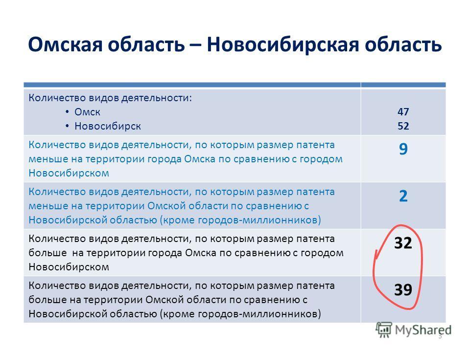 Омская область – Новосибирская область Количество видов деятельности: Омск Новосибирск 47 52 Количество видов деятельности, по которым размер патента меньше на территории города Омска по сравнению с городом Новосибирском 9 Количество видов деятельнос